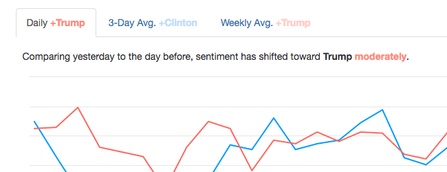 Daily updates of Twitter sentiment analysis of the U.S. presidential election